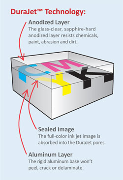 DuraJet Technology Anodized Aluminum Printing - Direct Color Solutions